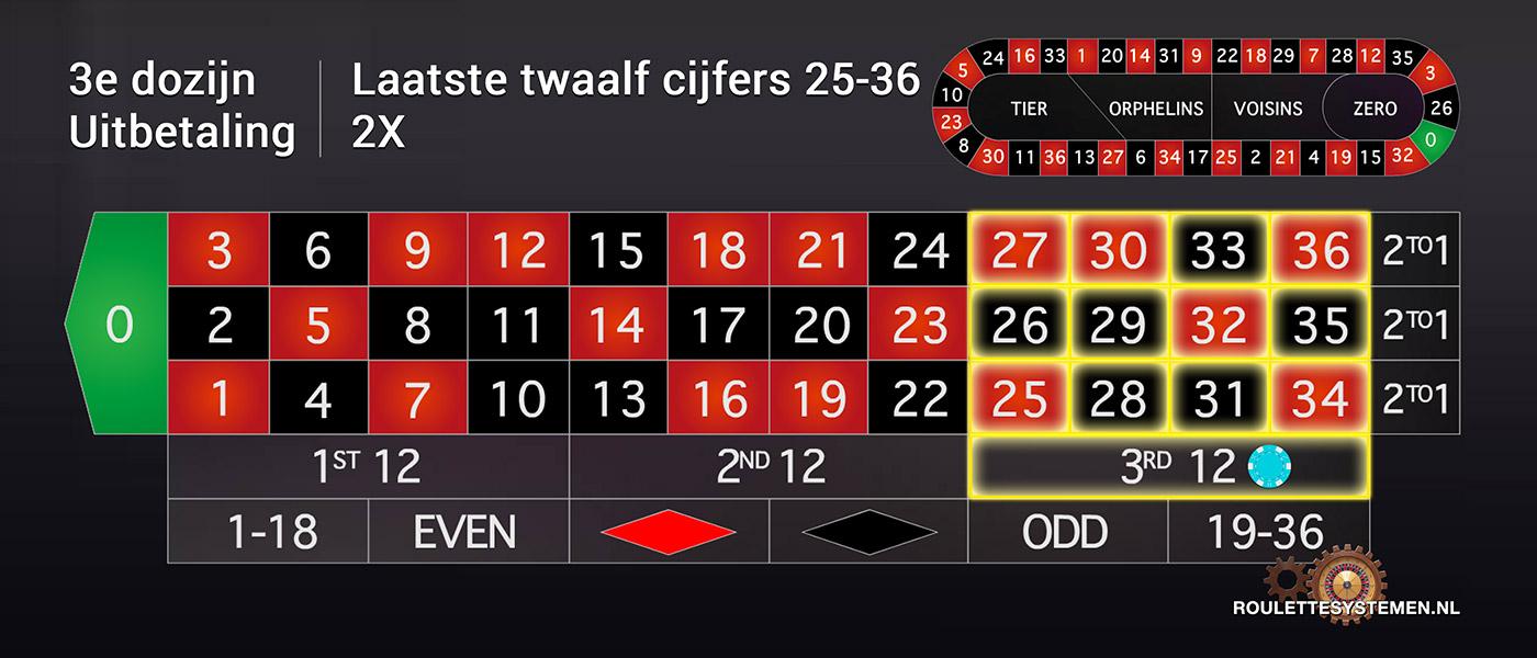 Roulette Spelregels Alles Wat Je Moet Weten Over Roulette