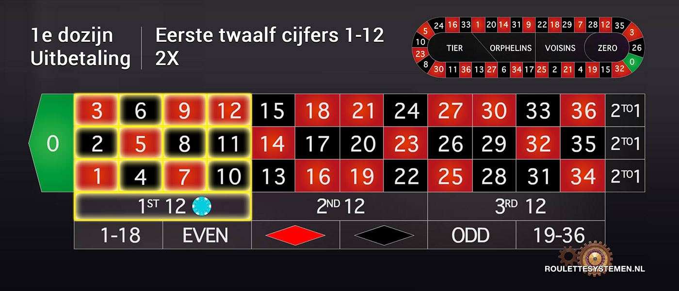Frans roulette uitleg no deposit no download bingo