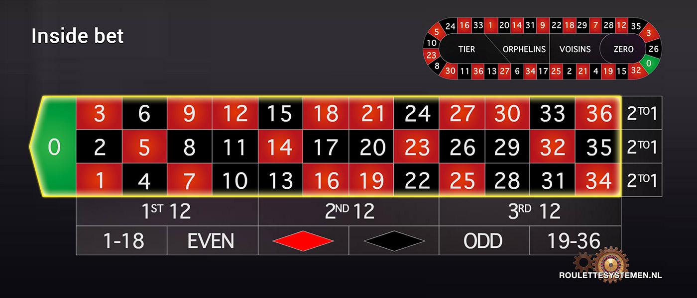Frans roulette orphelins tips on online roulette