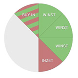 Stop loss roulette strategie